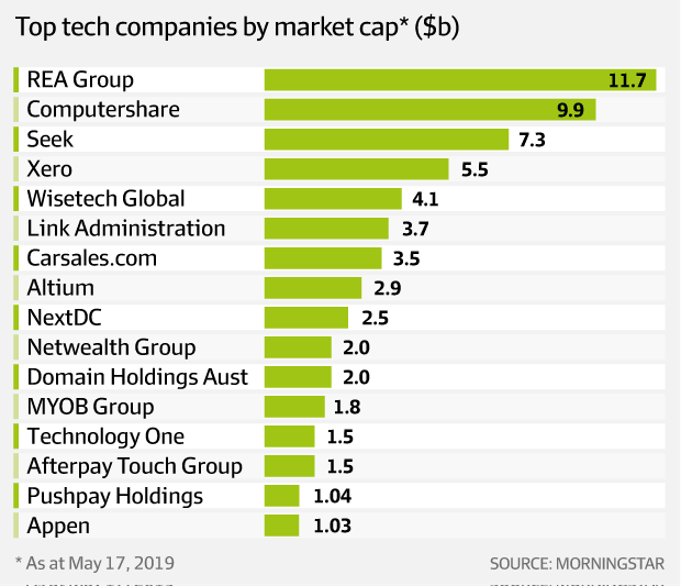 Tech unicorns: will they keep soaring or are valuations